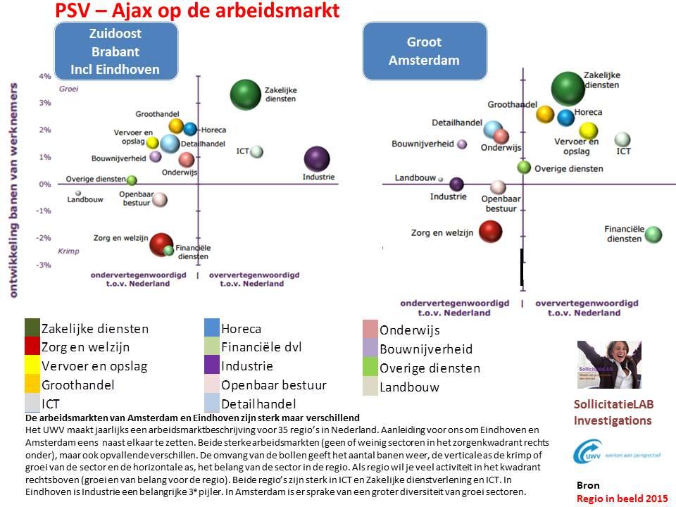 PSV-Ajax arbeidsmarkt