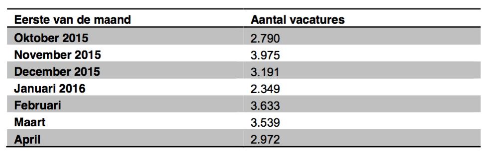 schommelingen in het aantal vacatures van maand tot maand