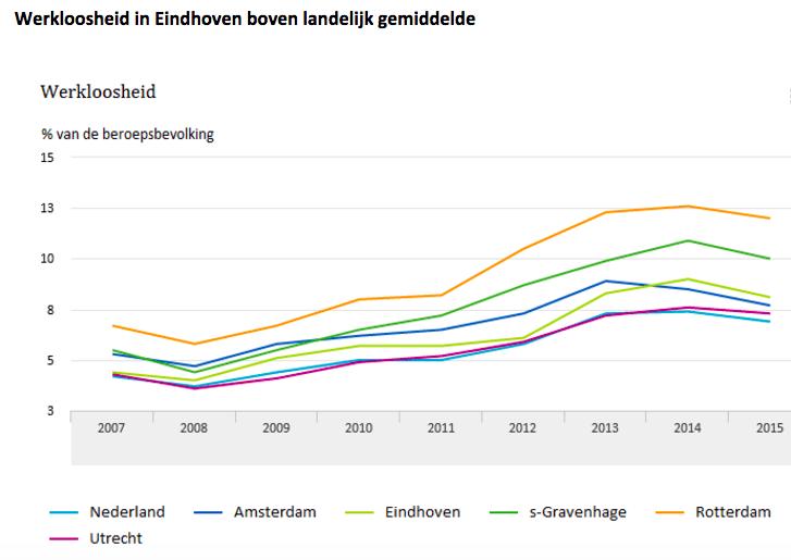 arbeidsmarkt NL