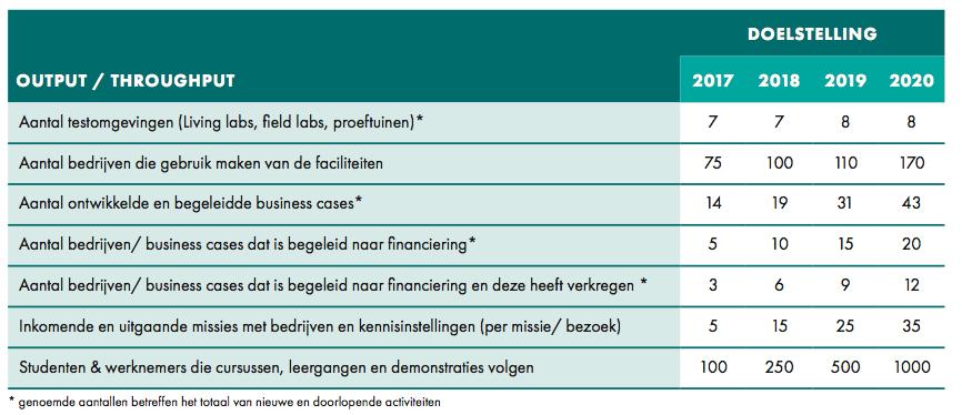 programma high tech Brabant