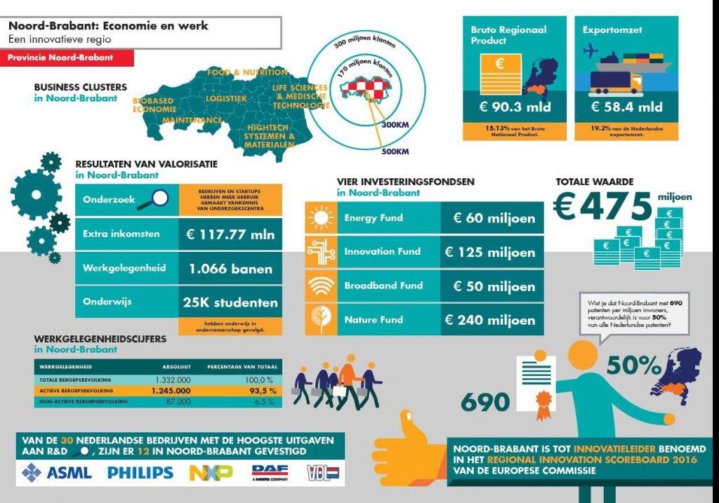 Brabant economie
