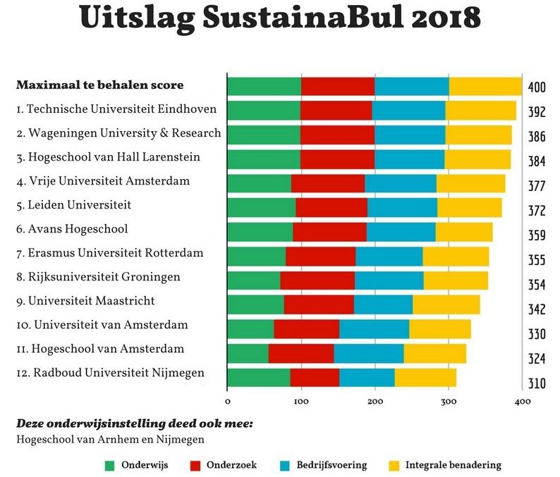 sustainabul-ranking