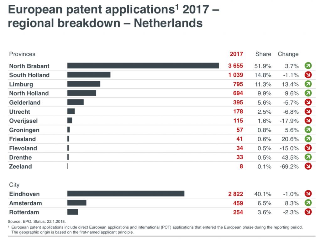 EPO patenten 2017