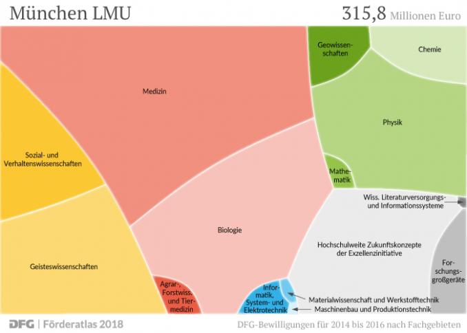 DFG-Förderprofil Ludwig-Maximilians-Universität München