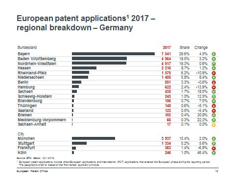 Grafik Patentanmeldungen 2017