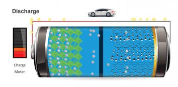 animatie ionenbatterij