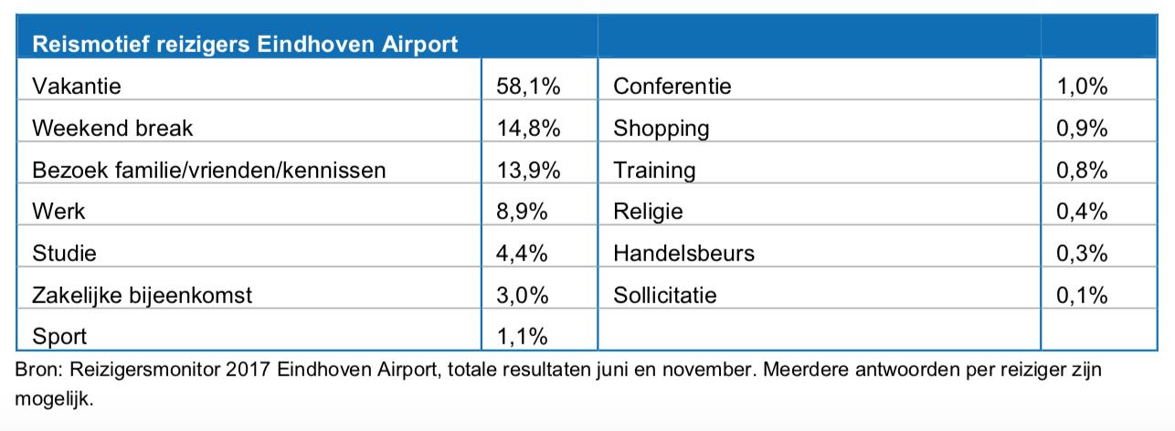 passagiers Eindhoven Airport