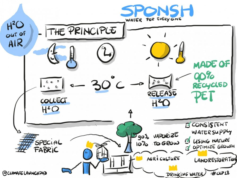02_Sponsh explained in one drawing CLP18 (Henk Wijnands)