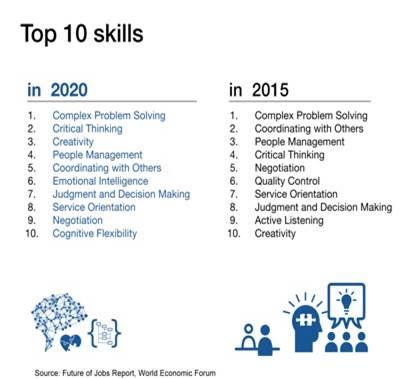 skills of 21st century