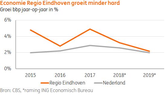 ING regio Brainport Eindhoven