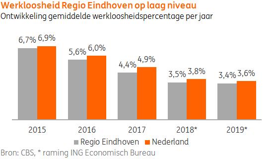Werkloosheid Eindhoven