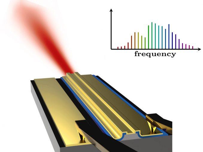 Neue Lasertechnik: Der Laser sendet Licht mit spezifischen spektralen Eigenschaften aus. © TU Wien