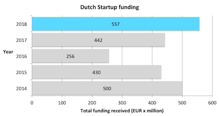 Dutch-startup-funding-2014-2018