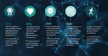'Future Health Index' © Philips