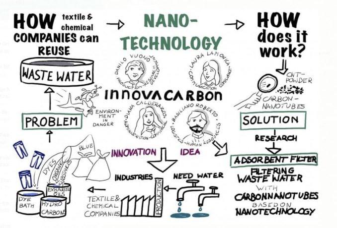 waterzuivering, nanotechnologie