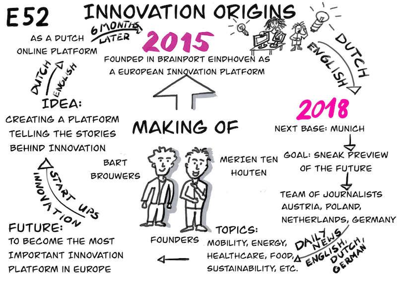 Making of Innovation Origins