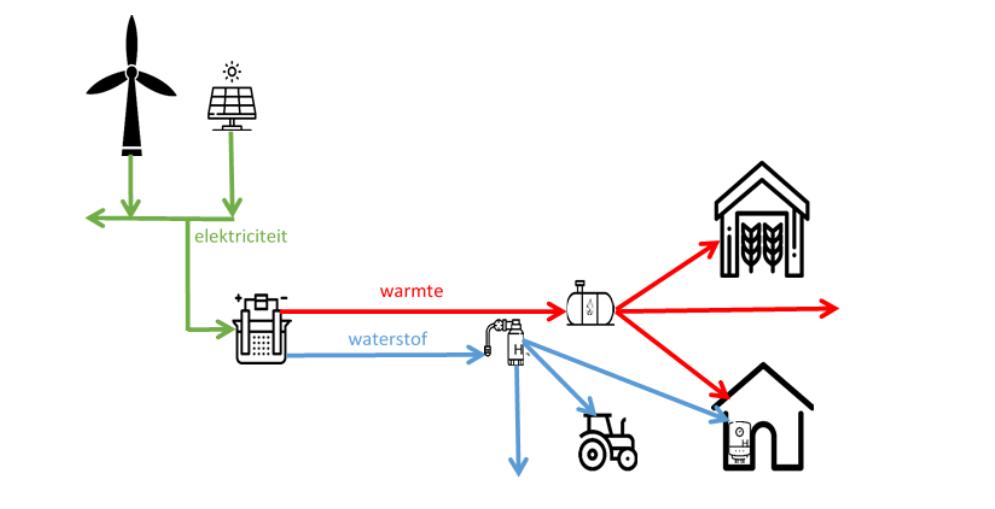 This image has an empty alt attribute; its file name is waterstof-op-een-boerderij-1.png